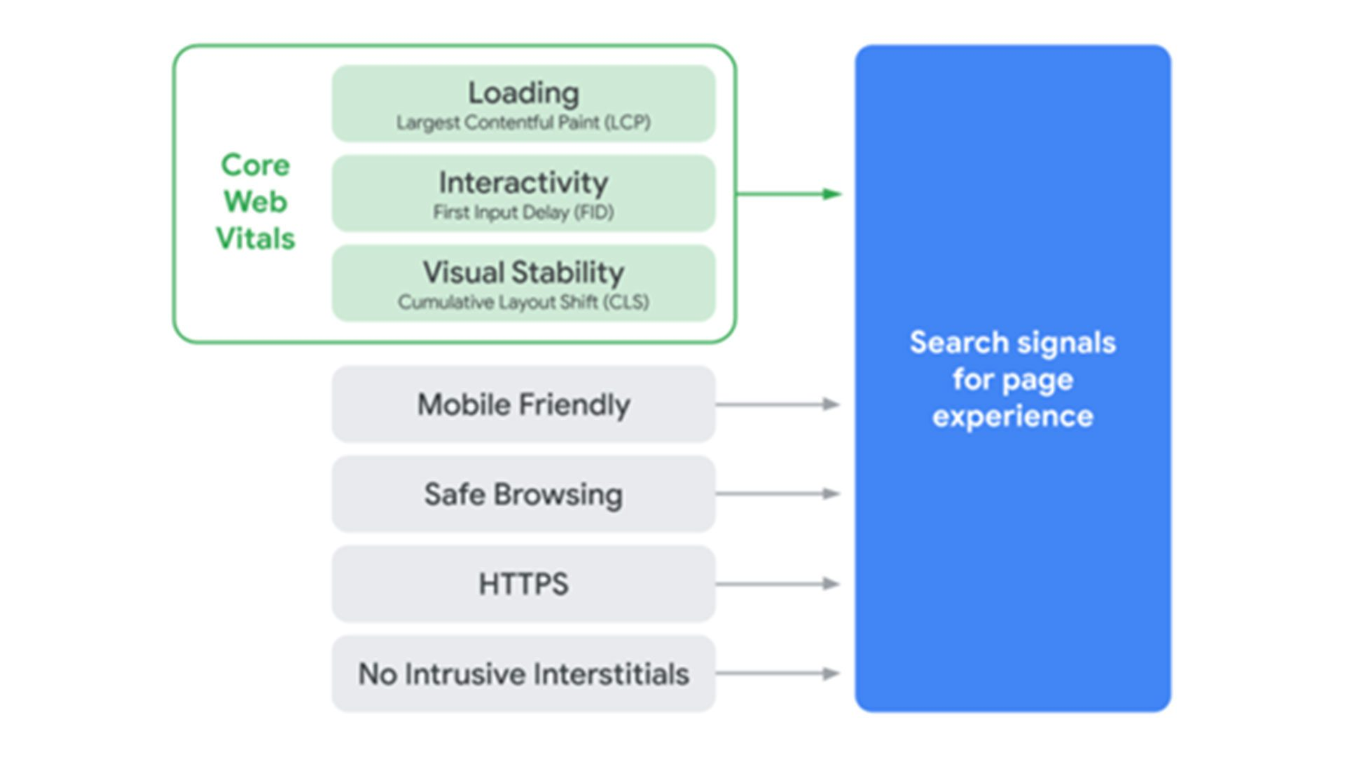 The seven search signals for page experience